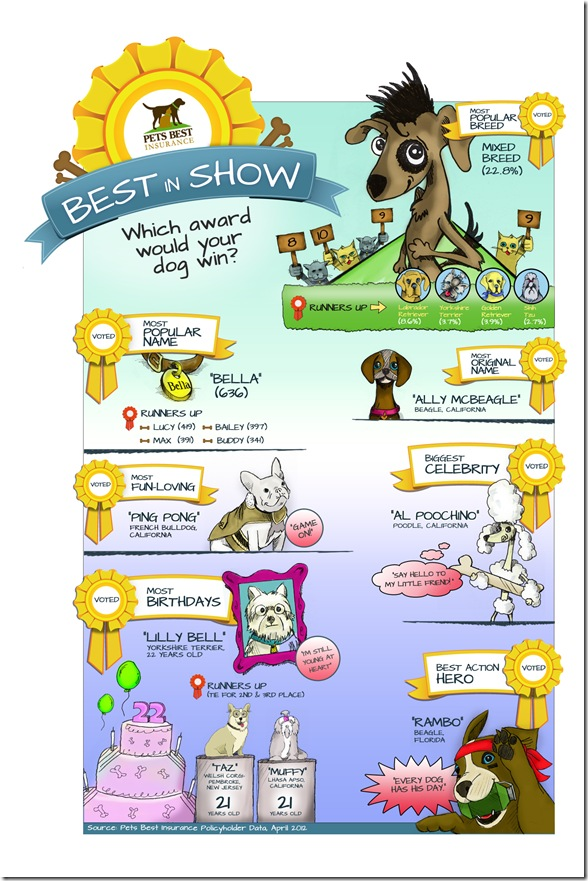 BestInShow_Dogs